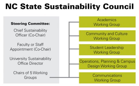 Sustainability-Council-Diagram