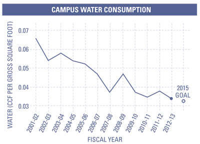 1213-Campus-Water-Use